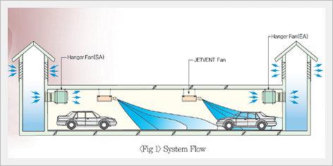 car_park_ventilation_system